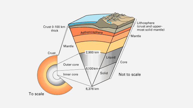 Inside earth what is earths crust core and mantle earth how inside earths core and mantle ccuart Image collections