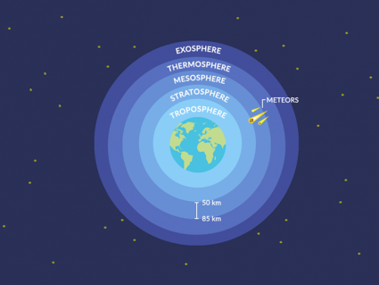 What Is the Mesosphere?