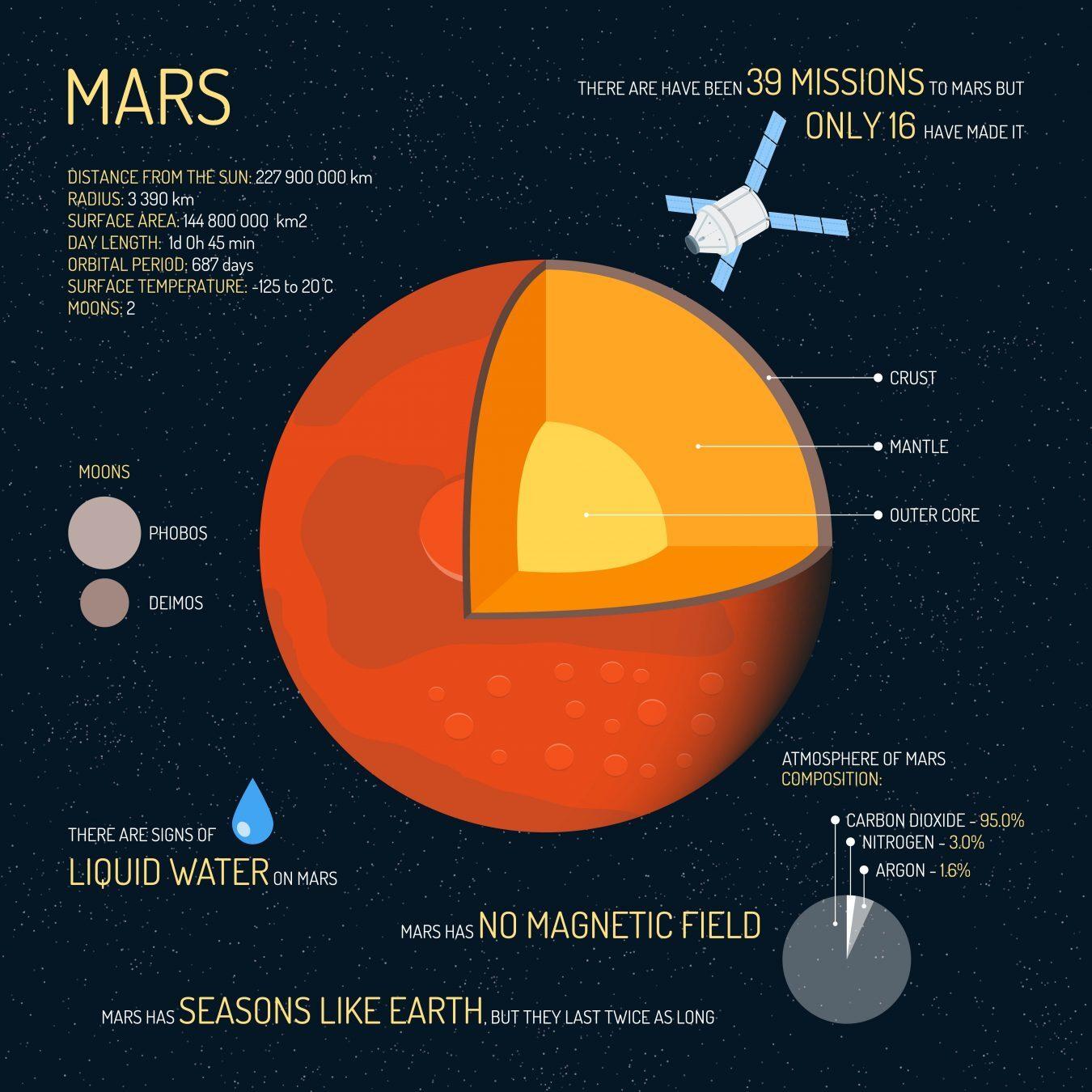 Mars Infographic