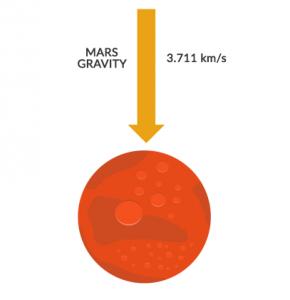 Mars Gravity