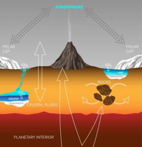 Martian Volcanism
