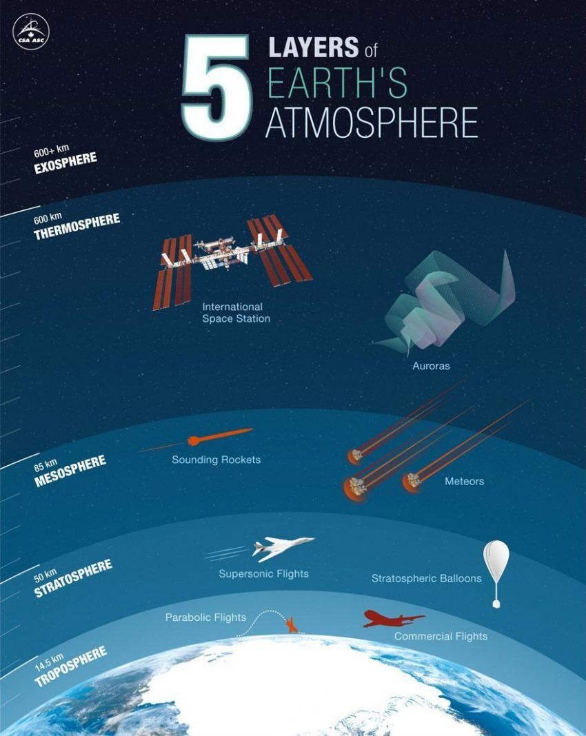 Atmosphere Layers Infographic