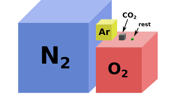 Earths Atmosphere Composition Nitrogen Oxygen Argon And Co2