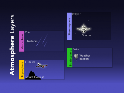 What Are the 4 Layers of the Atmosphere? [Infographic]