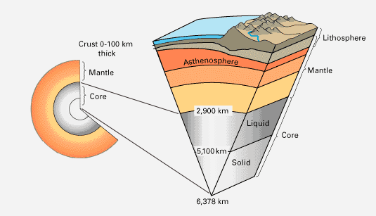 Inside earth what is earths crust core and mantle earth how earth crust mantle core ccuart Gallery