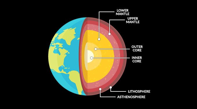 Earth Interior Layers