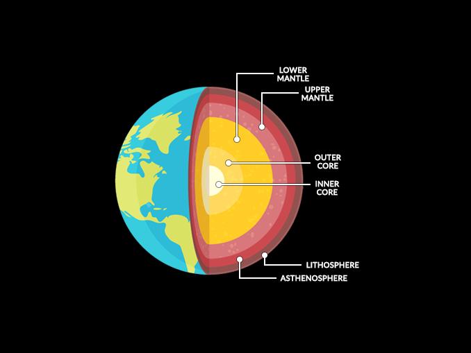 Earth Interior Layers