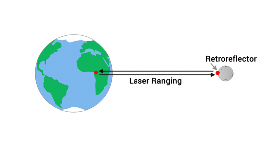 Earth-Moon Laser-Ranging