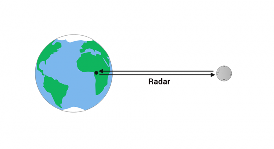 Earth-Moon Radar