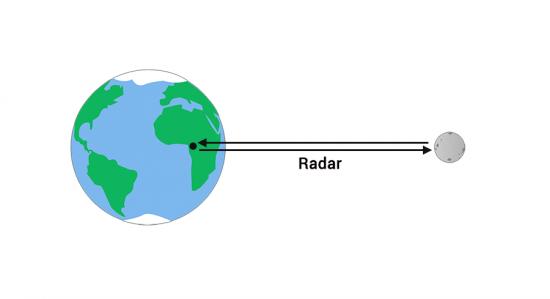 Earth-Moon Radar