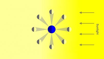 Major Moon Phases - Sun Illuminates Half