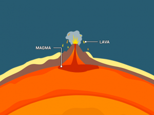 What's the Difference Between Lava and Magma?