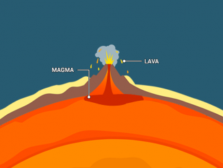 Lava vs Magma Difference