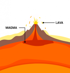 Magma Lava Difference