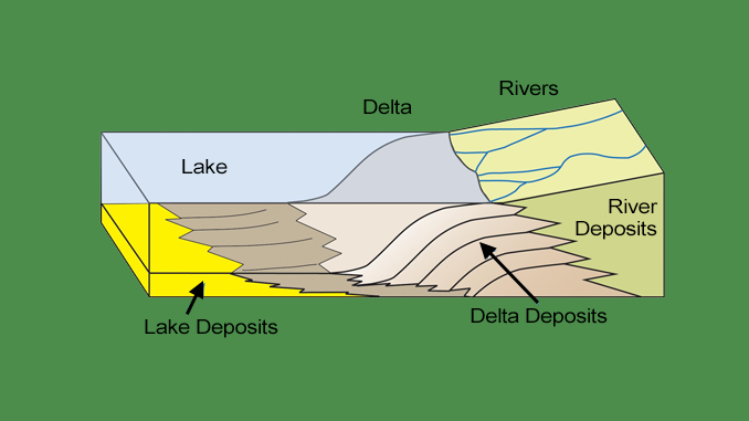 River Delta Schematic