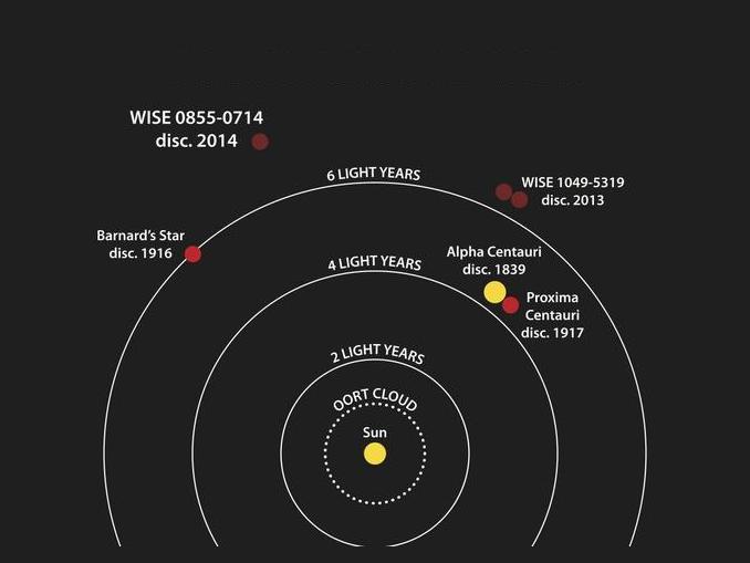 Suns Closest Neighbor