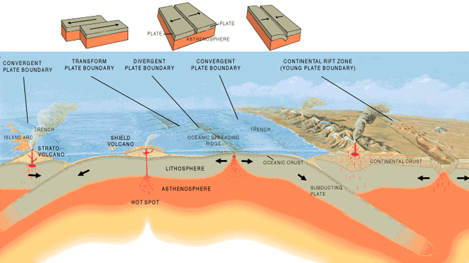 Tectonic Plate Types Divergent Convergent And Transform Plates