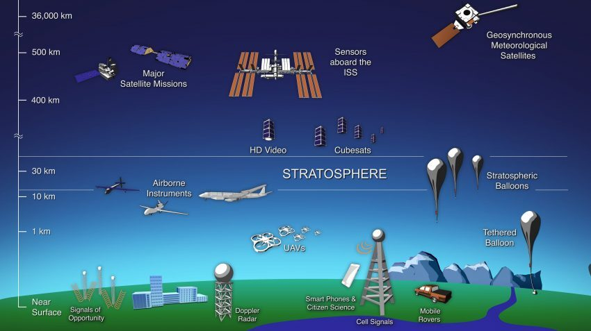 Stratosphere Diagram