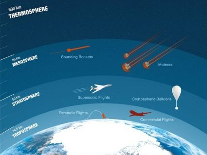 What Is the Stratosphere?