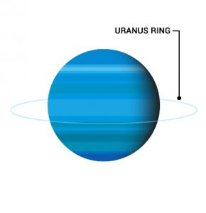 Uranus Rings