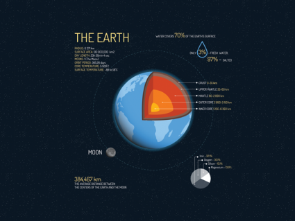 Earth Statistics: Straight-Up Stats of Earth