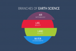 100+ Branches of Earth Science