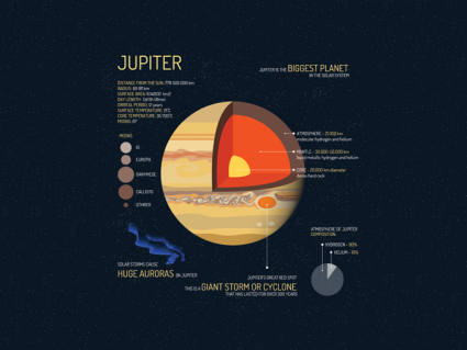 10 Colossal Facts About the Gas Giant Planet Jupiter [Infographic]