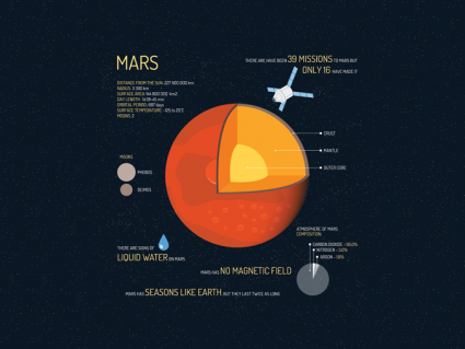 15 Facts About Mars: The Remarkable Red Planet [Infographic]