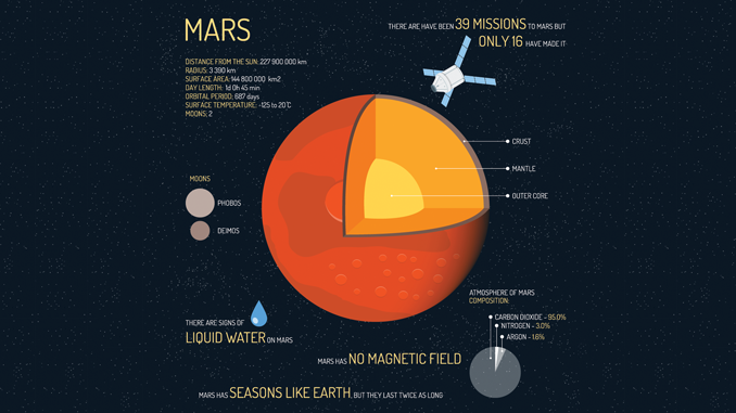 15 FACTS ABOUT MARS: The Remarkable Red Planet - Earth How