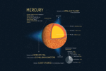 7 Red-Hot Planet Mercury Facts [Infographic]