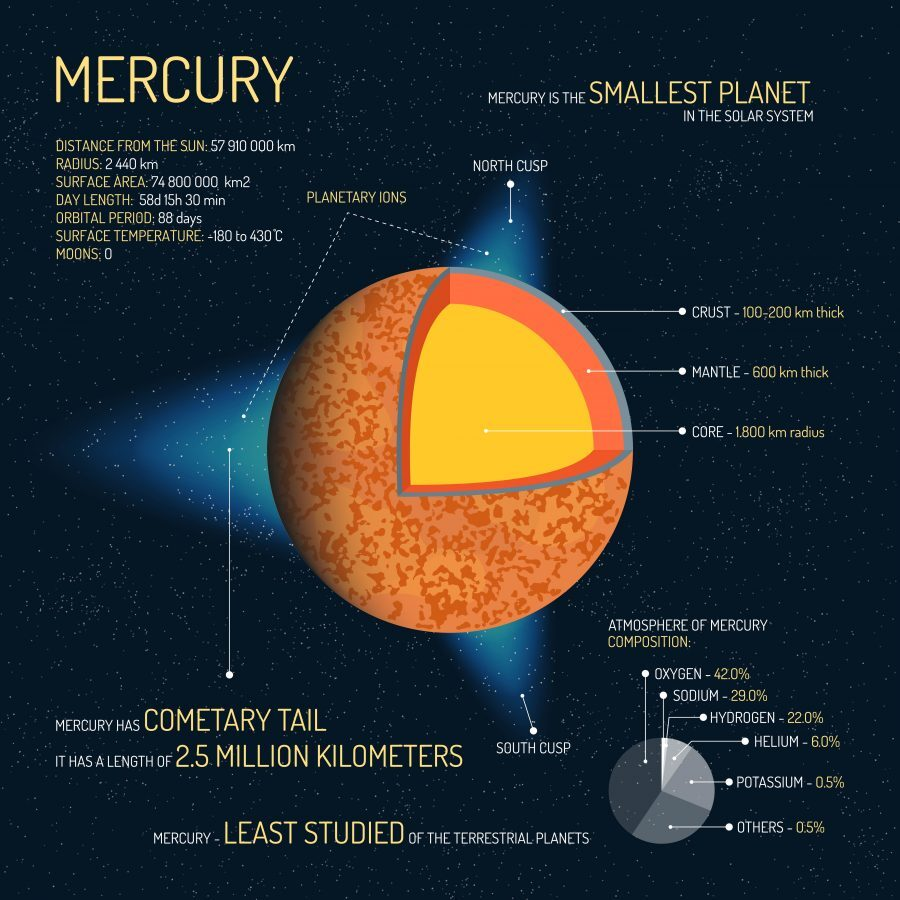 7 Red-Hot Planet Mercury Facts - Earth How