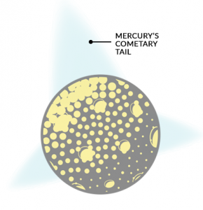 Mercury Cometary Tail
