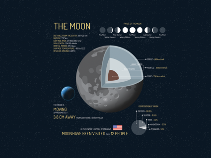 9 Facts About the Moon [Infographic]