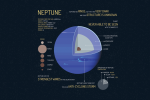 Neptune Facts: The Big Blue Planet [Infographic]