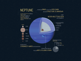 Planet Neptune Facts