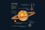 7 Planet Saturn Facts: Beyond its Signature Rings [Infographic]