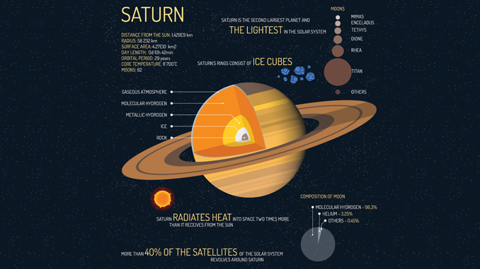 PLANET SATURN FACTS: Beyond its Signature Rings - Earth How