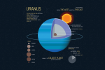 5 Facts of Ice-Cold Planet Uranus [Infographic]