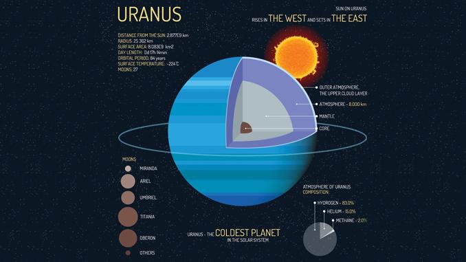 Uranus Planet Diagram Enthusiast Wiring Diagrams