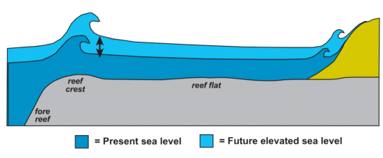 present vs future sea level