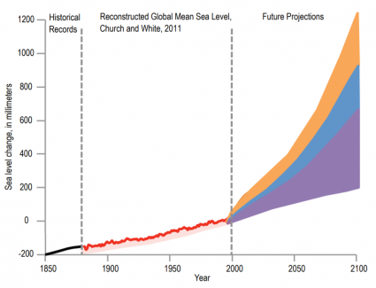 sea level change projection