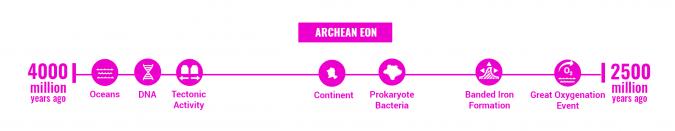 Archean Eon Timeline