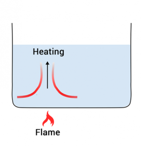 Convection Current Heating
