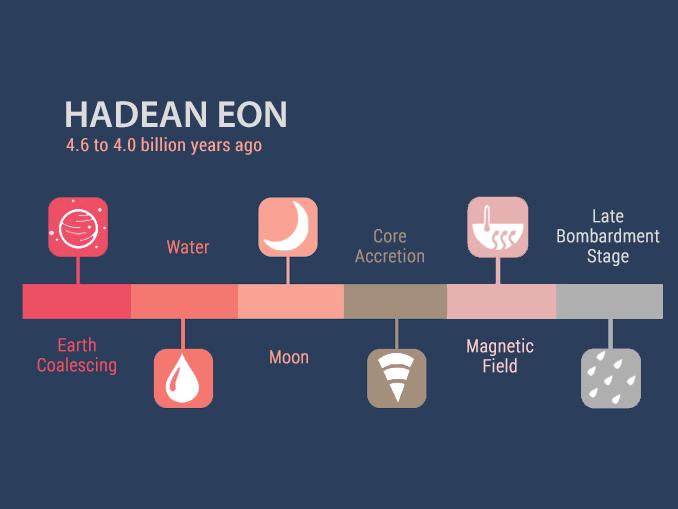 Hadean Eon Timeline