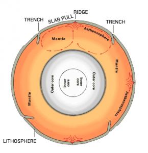 Mantle Convection Current Cycle