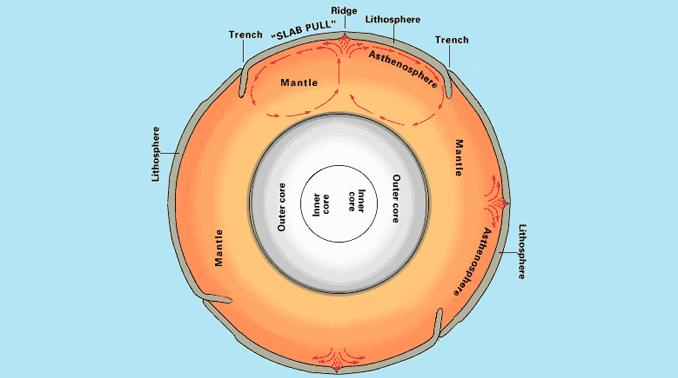 Mantle Convection Plate Tectonics