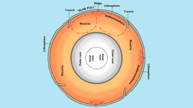 Mantle Convection Plate Tectonics