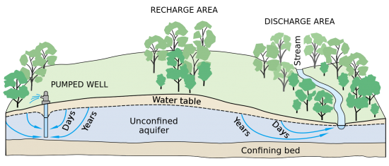 Unconfined Aquifer