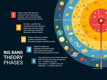 The History of the Universe: The Big Bang and Beyond [Infographic]