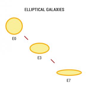 Elliptical Galaxies - Hubble Galaxy Classification